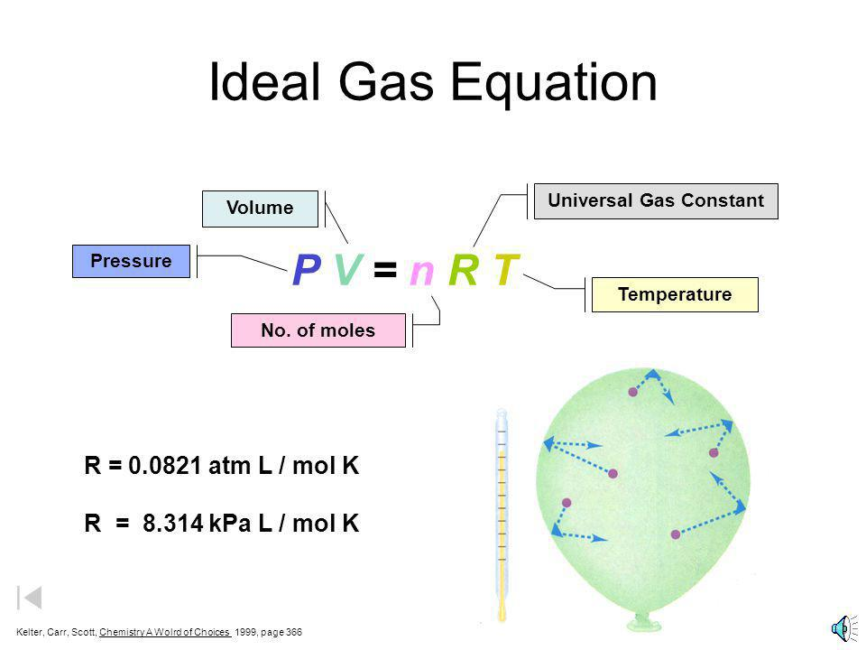 Ideal Gas Law PV = nRT Brings together gas properties. Can be derived from experiment and theory.