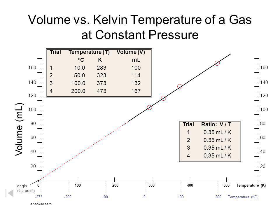 Volume vs. Kelvin Temperature of a Gas at Constant Pressure 0 100 200 300 400 500 Temperature (K) -273 -200 100 0 100 200 Temperature ( o C) Trial Tem
