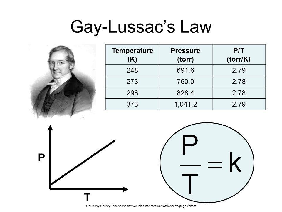 The Combined Gas Law When measured at STP, a quantity of gas has a volume of 500 dm 3. What volume will it occupy at 0 o C and 93.3 kPa? P 1 = 101.3 k