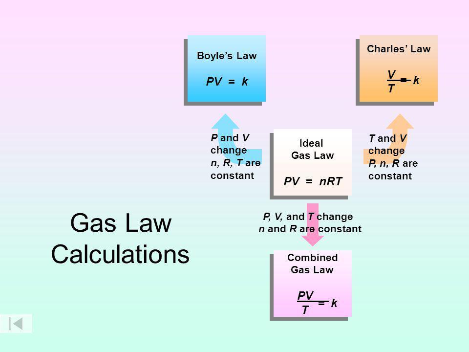 The Combined Gas Law Keys The Combined Gas Law http://www.unit5.org/chemistry/GasLaws.html