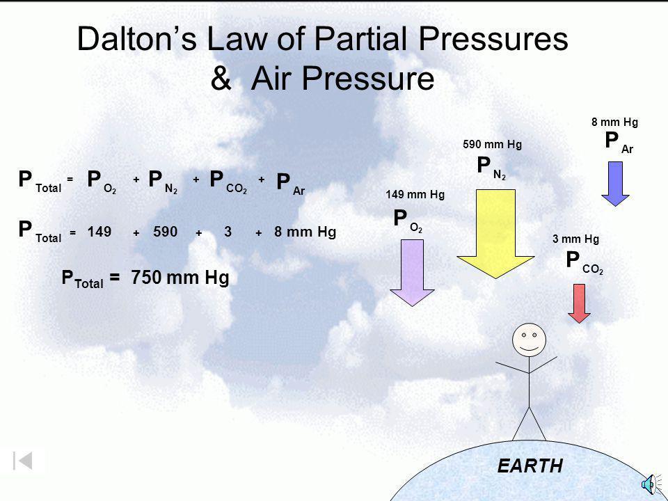 Partial Pressures 200 kPa500 kPa400 kPa1100 kPa ++= ? kPa