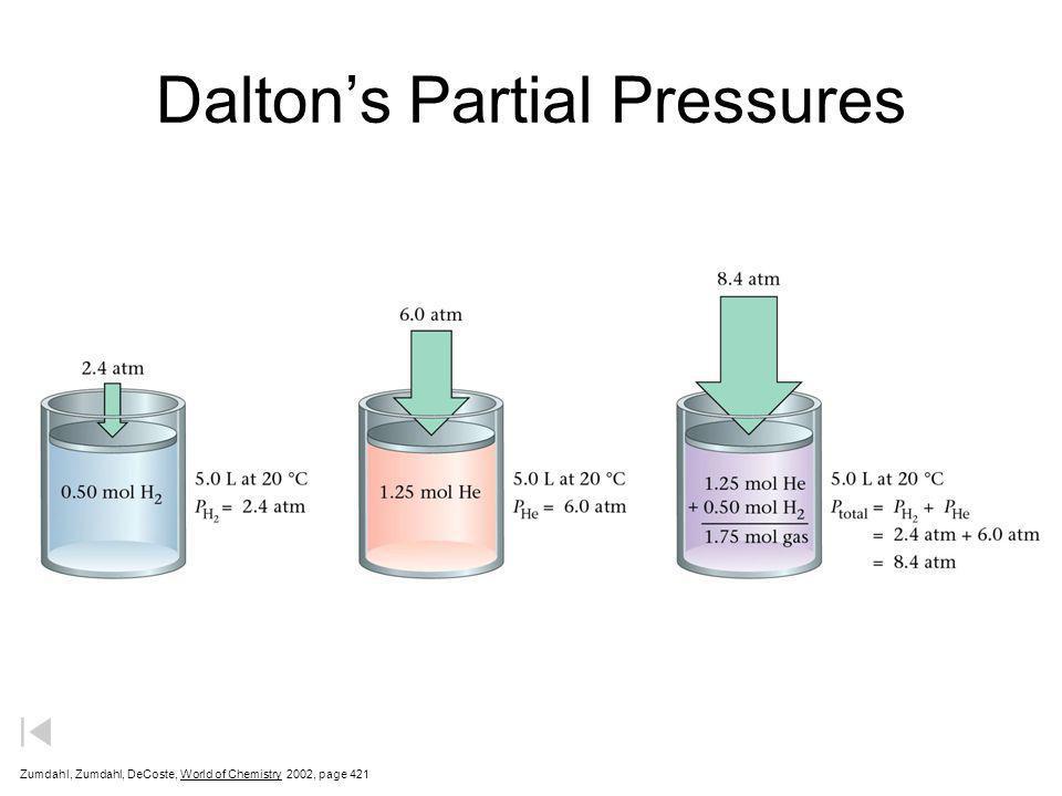 = + + + Daltons Law of Partial Pressures & Air Pressure P O2O2 P N2N2 P CO 2 P Ar EARTH P O2O2 P N2N2 P CO 2 P Ar P Total 149 590 3 8 mm Hg P Total =