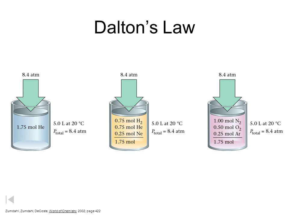 Daltons Partial Pressures Zumdahl, Zumdahl, DeCoste, World of Chemistry 2002, page 421