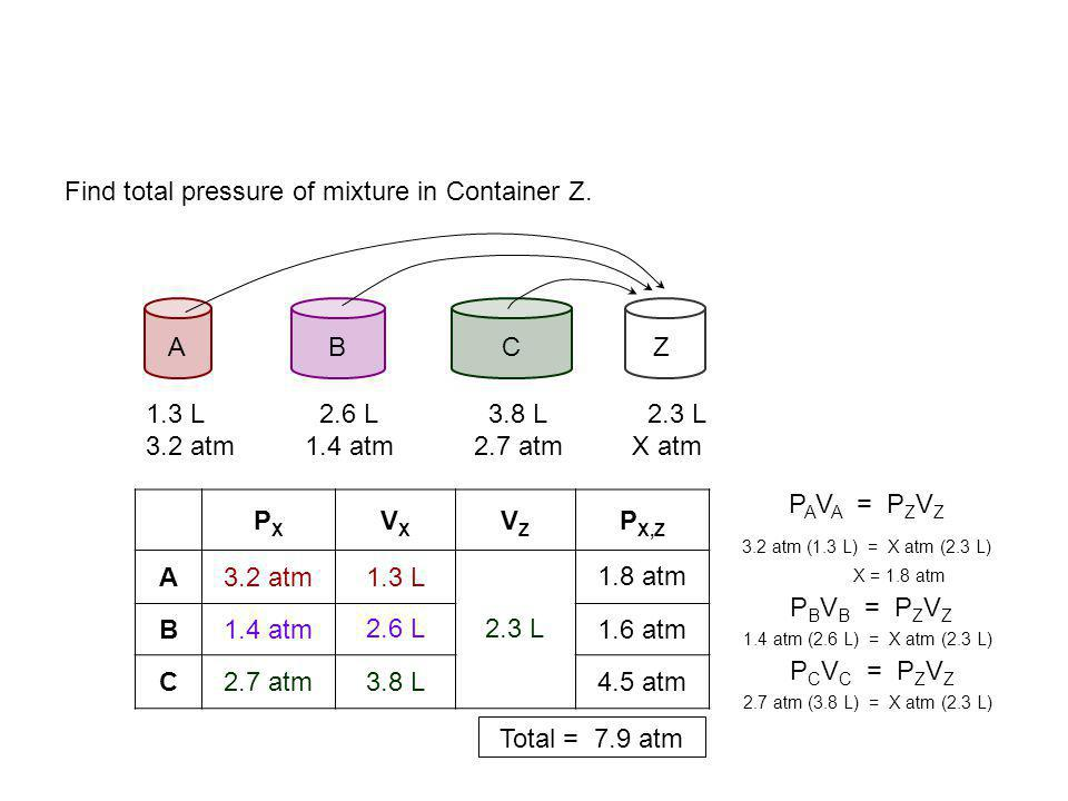 ABZ Total = 3.0 atm Two 1.0 L containers, A and B, contain gases under 2.0 and 4.0 atm, respectively. Both gases are forced into Container Z ( w /vol.