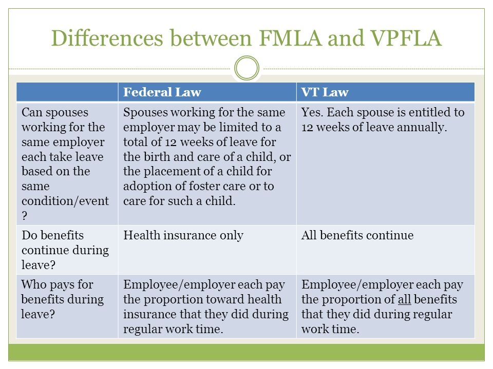 Differences between FMLA and VPFLA Federal LawVT Law Can spouses working for the same employer each take leave based on the same condition/event ? Spo