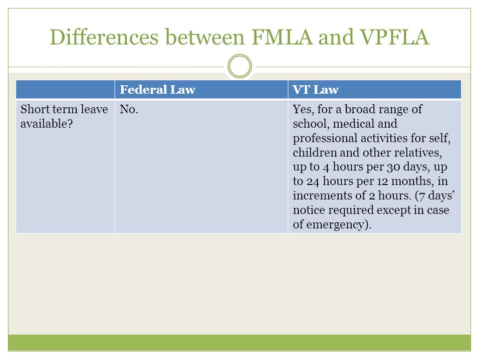 Differences between FMLA and VPFLA Federal LawVT Law Short term leave available? No.Yes, for a broad range of school, medical and professional activit