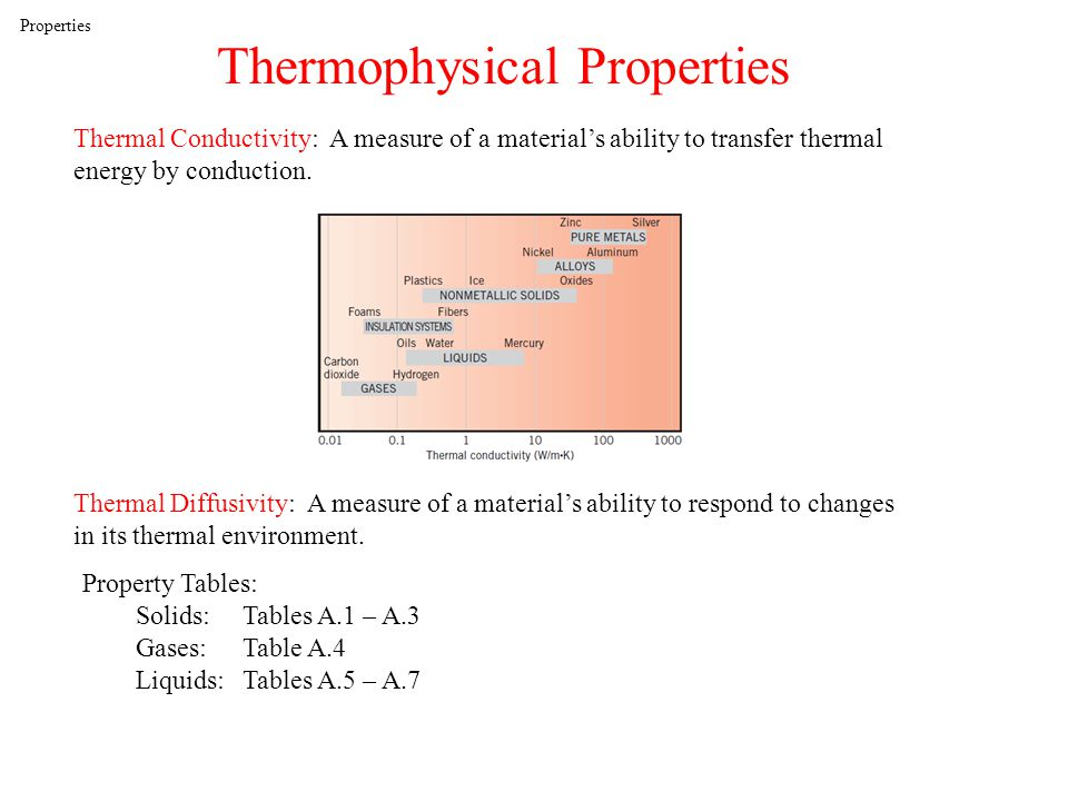 Properties Thermophysical Properties Thermal Conductivity: A measure of a materials ability to transfer thermal energy by conduction.
