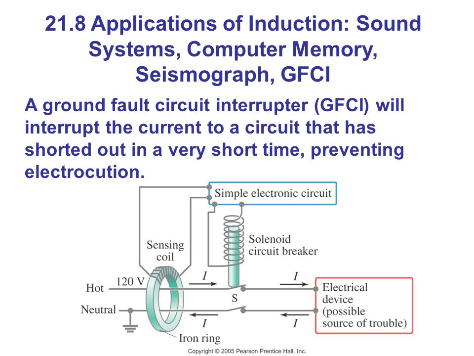 21.8 Applications of Induction: Sound Systems, Computer Memory, Seismograph, GFCI A ground fault circuit interrupter (GFCI) will interrupt the current