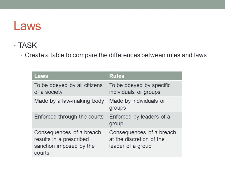 Laws TASK Create a table to compare the differences between rules and laws LawsRules To be obeyed by all citizens of a society To be obeyed by specific individuals or groups Made by a law-making bodyMade by individuals or groups Enforced through the courtsEnforced by leaders of a group Consequences of a breach results in a prescribed sanction imposed by the courts Consequences of a breach at the discretion of the leader of a group