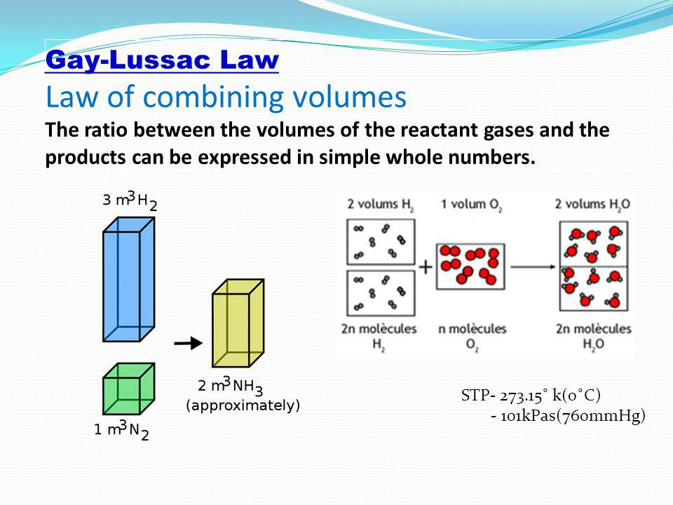 Gay-Lussac Law Law of combining volumes The ratio between the volumes of the reactant gases and the products can be expressed in simple whole numbers.