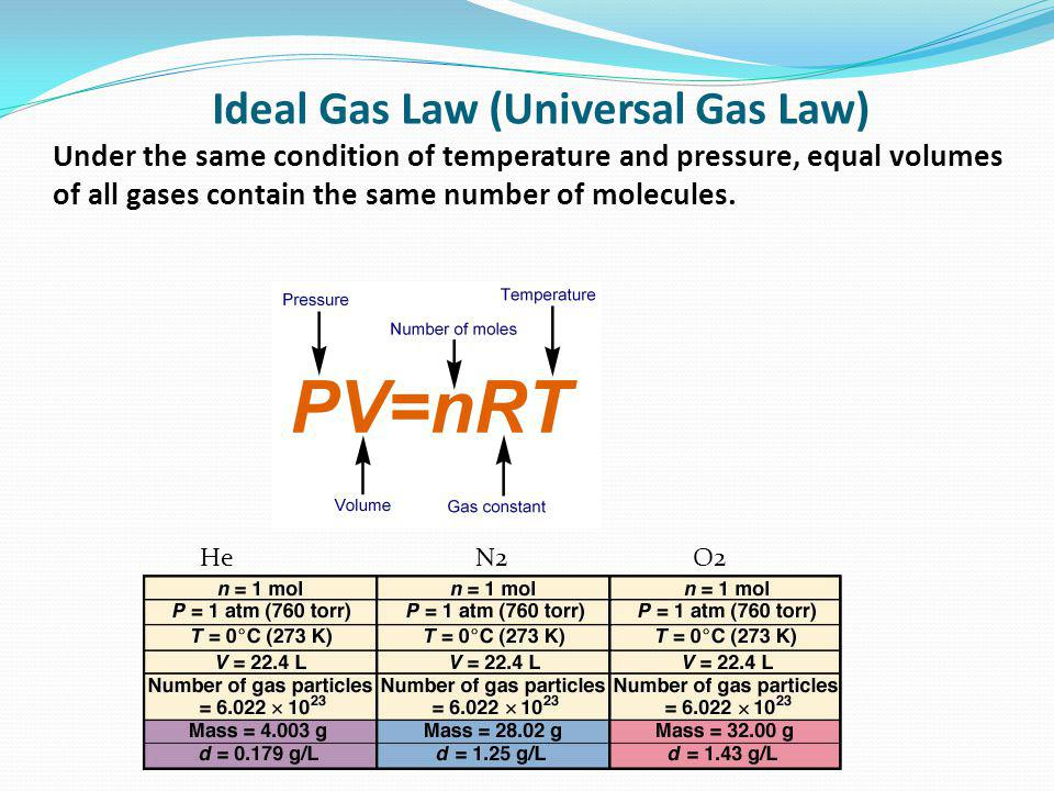 Ideal Gas Law (Universal Gas Law) Under the same condition of temperature and pressure, equal volumes of all gases contain the same number of molecules.