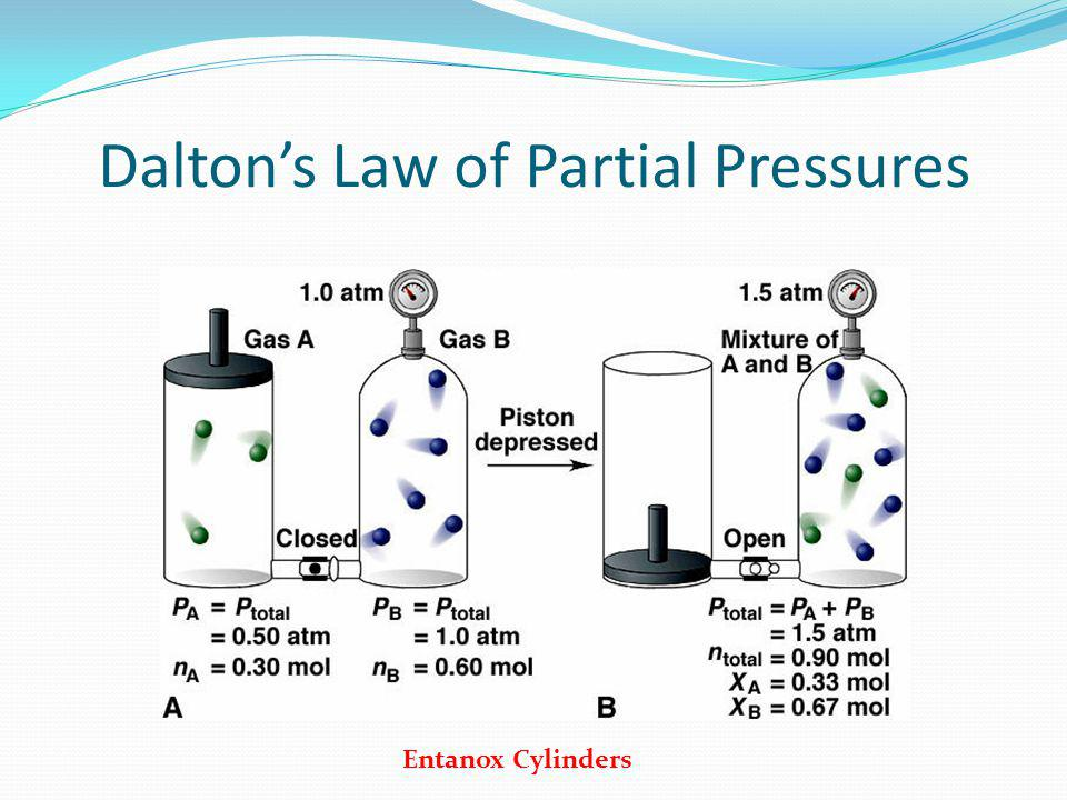 Daltons Law of Partial Pressures Entanox Cylinders