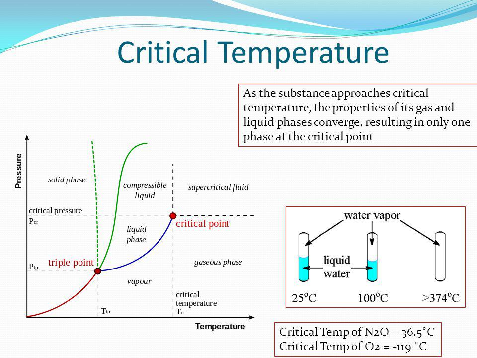 Critical Temperature As the substance approaches critical temperature, the properties of its gas and liquid phases converge, resulting in only one phase at the critical point Critical Temp of N2O = 36.5˚C Critical Temp of O2 = -119 ˚C