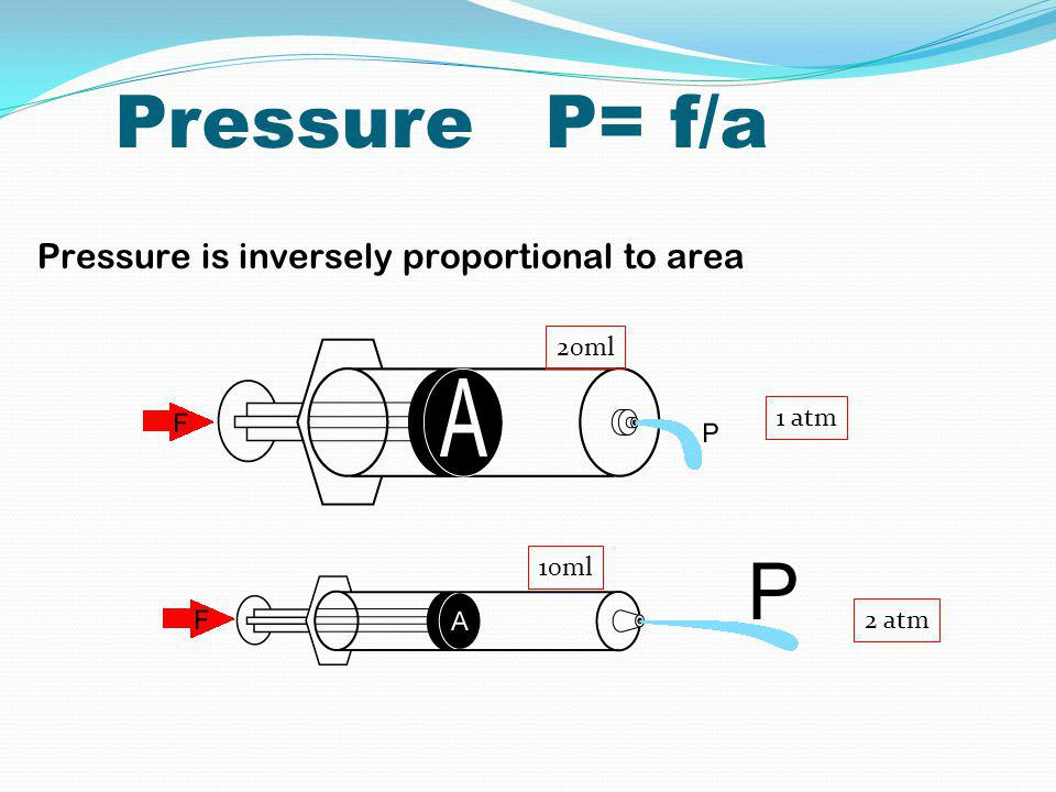 Pressure P= f/a Pressure is inversely proportional to area 20ml 10ml 1 atm 2 atm