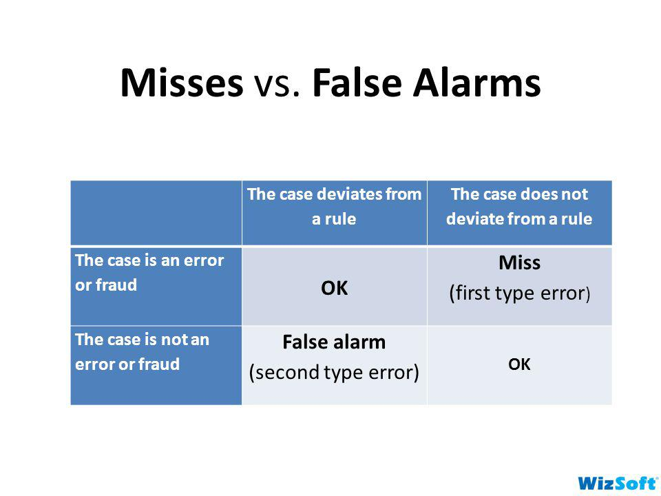 Misses vs. False Alarms The case deviates from a rule The case does not deviate from a rule The case is an error or fraud OK Miss (first type error )