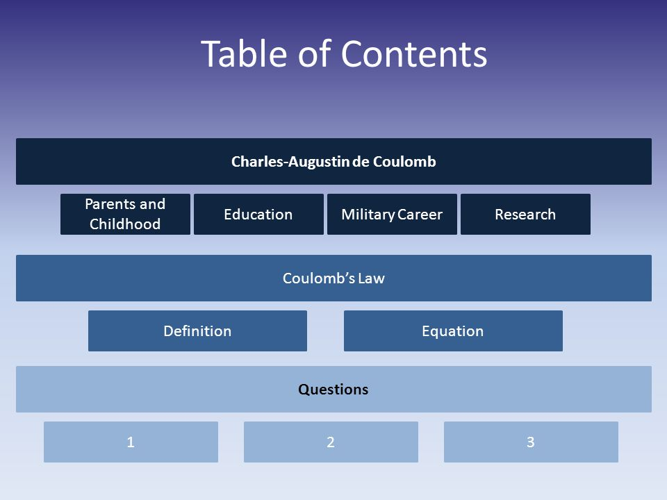 Table of Contents Charles-Augustin de Coulomb Parents and Childhood EducationMilitary CareerResearch Coulombs Law DefinitionEquation Questions 123