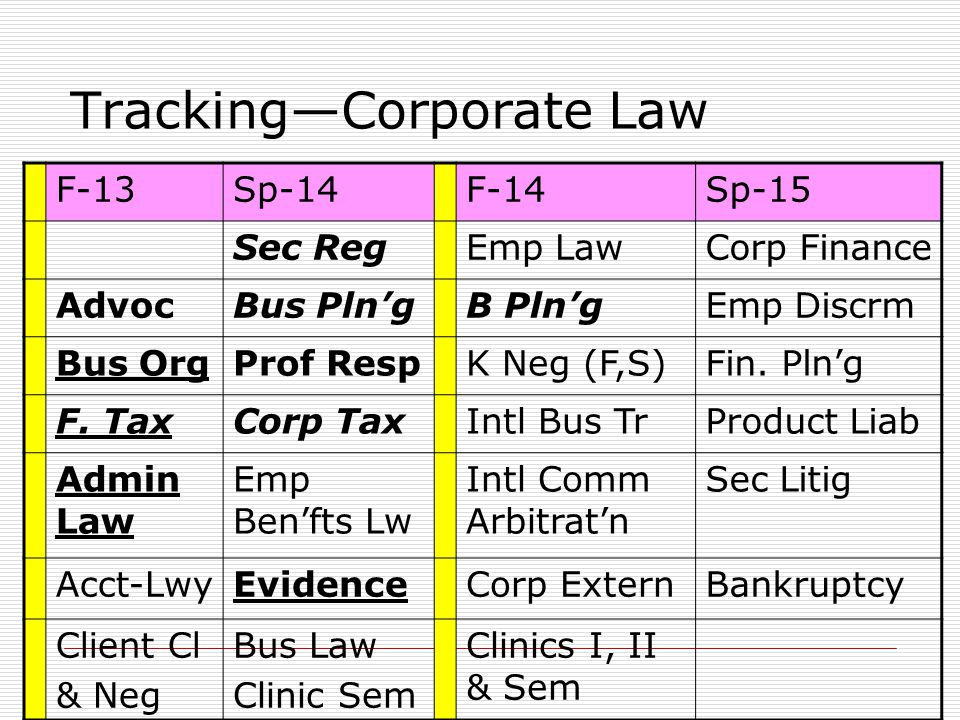 TrackingCorporate Law F-13Sp-14F-14Sp-15 Sec RegEmp LawCorp Finance AdvocBus PlngB PlngEmp Discrm Bus OrgProf RespK Neg (F,S)Fin.