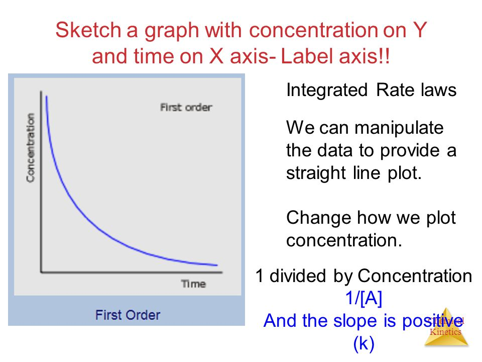 Chemical Kinetics Sketch a graph with concentration on Y and time on X axis- Label axis!! Integrated Rate laws We can manipulate the data to provide a