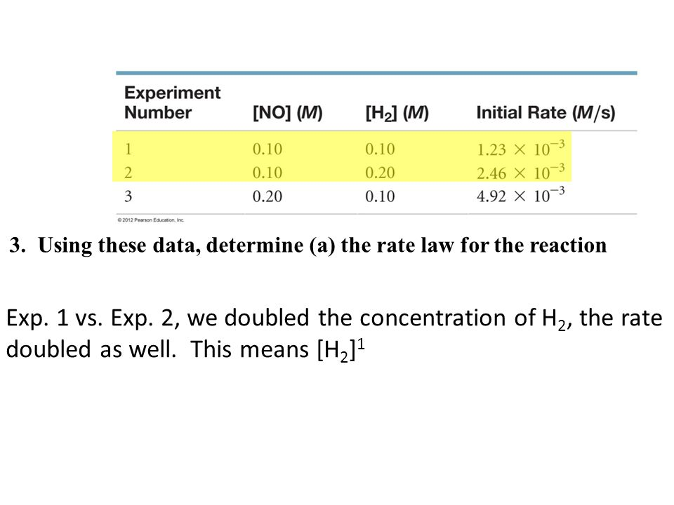 3. Using these data, determine (a) the rate law for the reaction Exp. 1 vs. Exp. 2, we doubled the concentration of H 2, the rate doubled as well. Thi