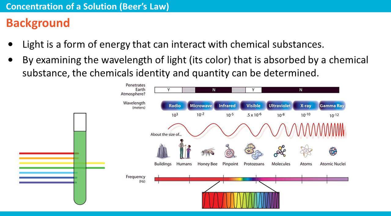 Background Light is a form of energy that can interact with chemical substances. By examining the wavelength of light (its color) that is absorbed by