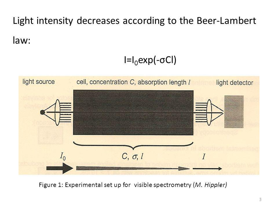 Figure 1: Experimental set up for visible spectrometry (M.