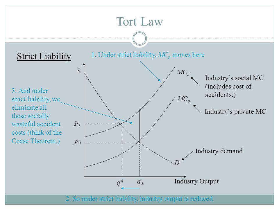 Tort Law Strict Liability MC s MC p D q0q0 q*q* psps p0p0 Industry demand Industrys private MC Industrys social MC (includes cost of accidents.) Industry Output $ 1.