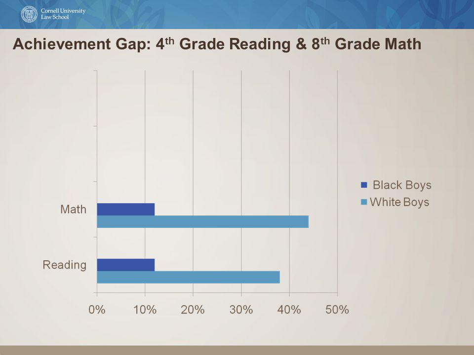 Achievement Gap: 4 th Grade Reading & 8 th Grade Math