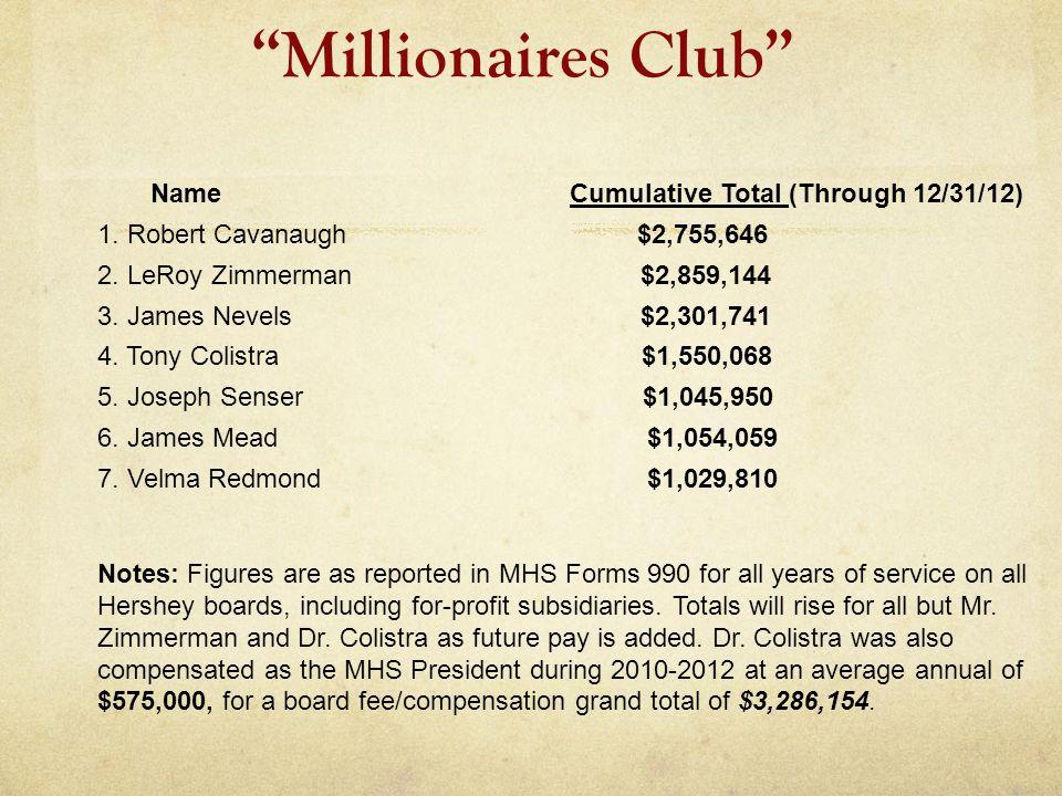 Millionaires Club Name Cumulative Total (Through 12/31/12) 1. Robert Cavanaugh $2,755,646 2. LeRoy Zimmerman $2,859,144 3. James Nevels $2,301,741 4.