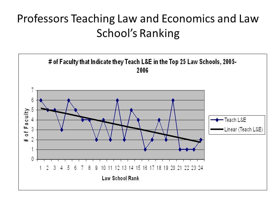Law Professors Teaching L&E Compared to All Law Professors 2.0% 2.4%