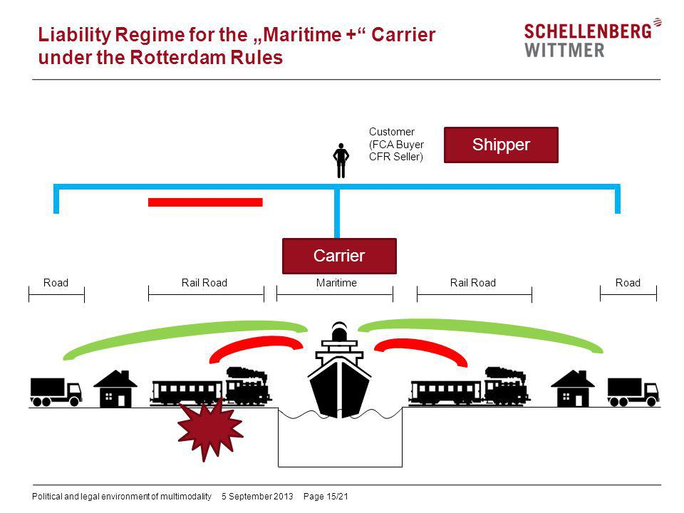 Political and legal environment of multimodality5 September 2013 Page 15/21 Liability Regime for the Maritime + Carrier under the Rotterdam Rules Cust