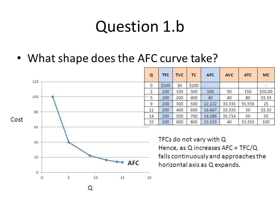 Question 1.b Why do the AVC and MC curves maintain a set relationship to each other.