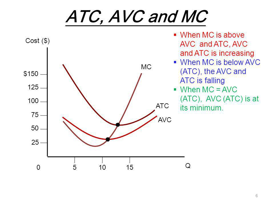 Question 3.c Explain why short-run marginal cost is equal to the slope of both the total cost and total variable cost curves, and why can marginal cost be computed from either total variable cost or from total cost.