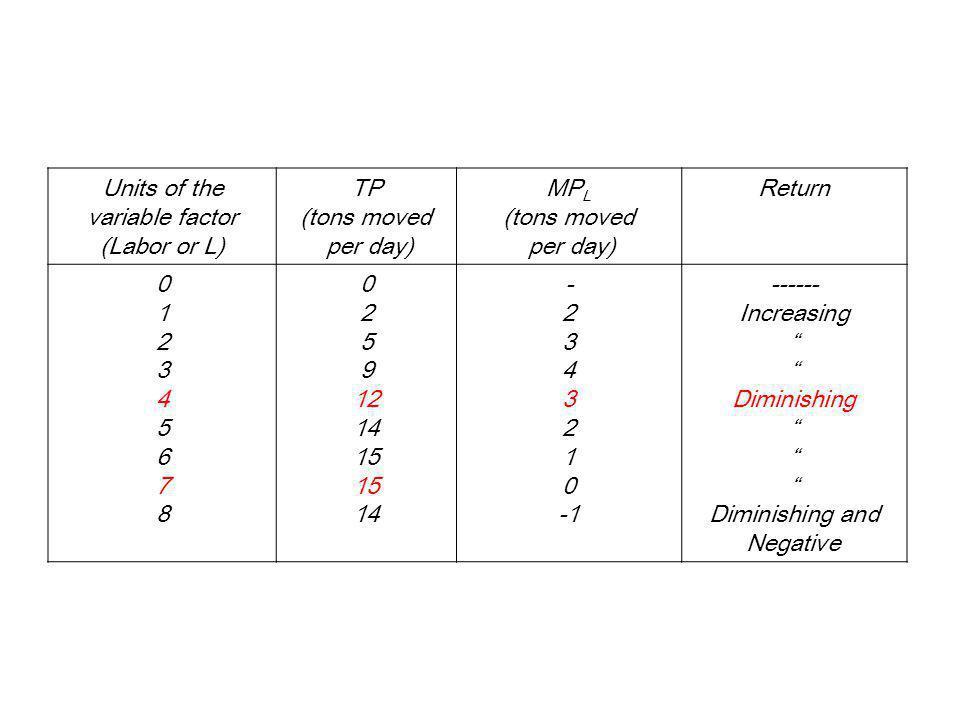 TP and MP L 10 5 15 TP 5 7 Labor 0 510 1 3 5 MP L 0 2 4 Total product Marginal product Negative marginal returns Diminishing but positive marginal returns Increasing marginal returns 107 Labor