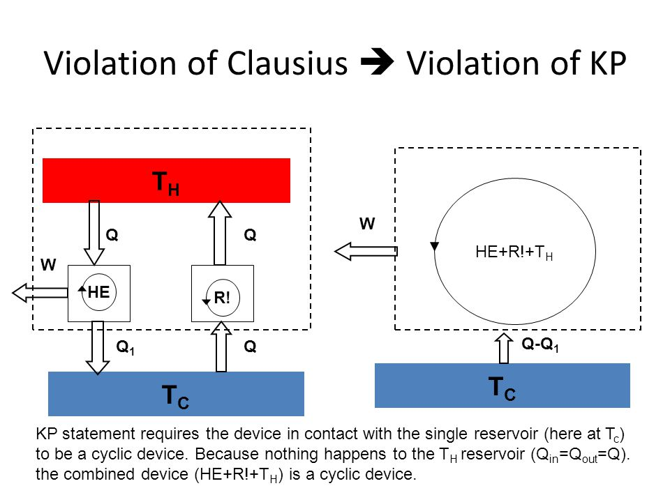 Violation of Clausius Violation of KP THTH TCTC R! Q Q TCTC Q-Q 1 HE+R!+T H W Q HE W Q1Q1 KP statement requires the device in contact with the single