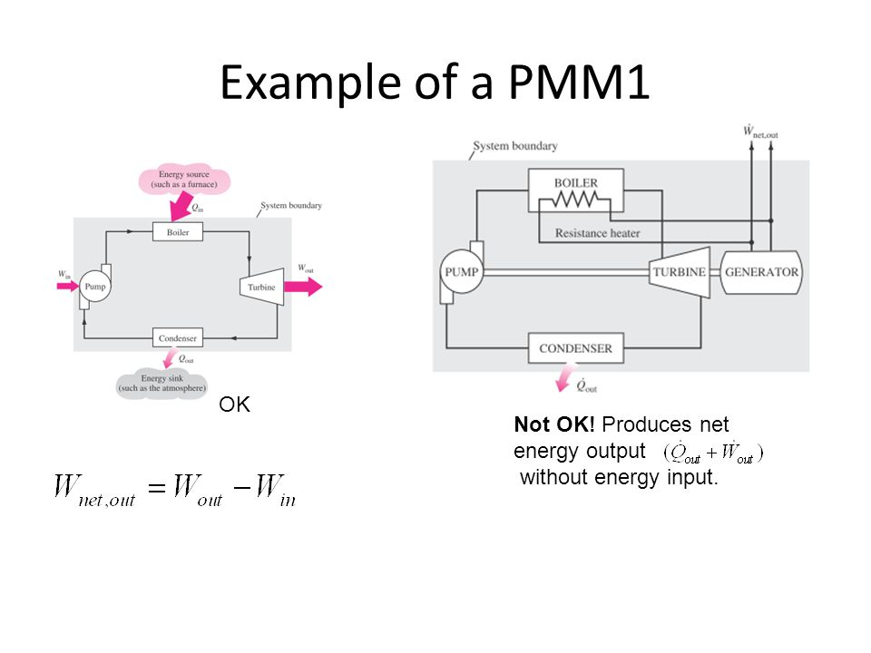 Example of a PMM1 OK Not OK! Produces net energy output without energy input.