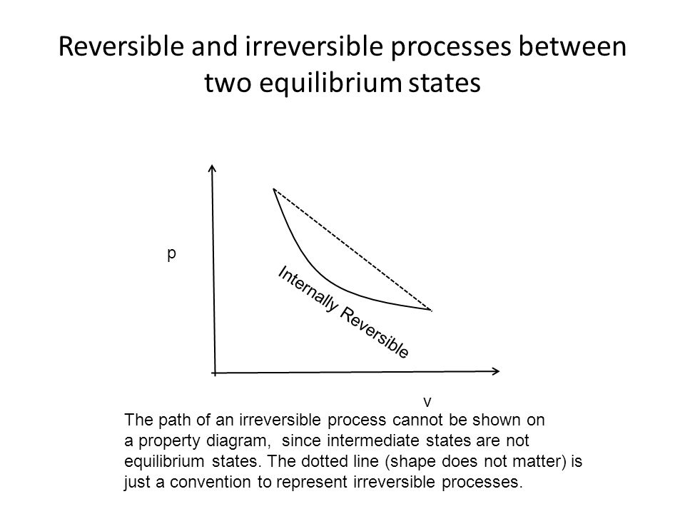Reversible and irreversible processes between two equilibrium states v p The path of an irreversible process cannot be shown on a property diagram, si