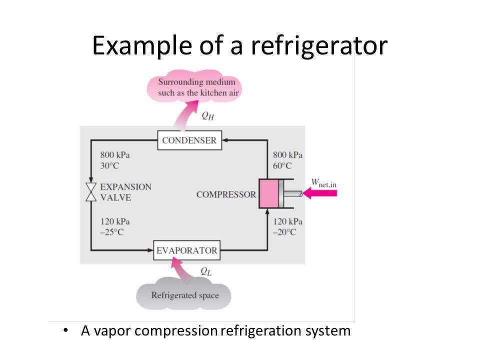 Example of a refrigerator A vapor compression refrigeration system