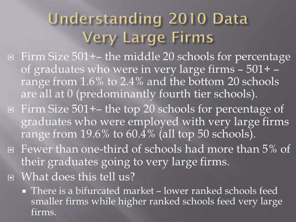 Firm Size 501+– the middle 20 schools for percentage of graduates who were in very large firms – 501+ – range from 1.6% to 2.4% and the bottom 20 schools are all at 0 (predominantly fourth tier schools).