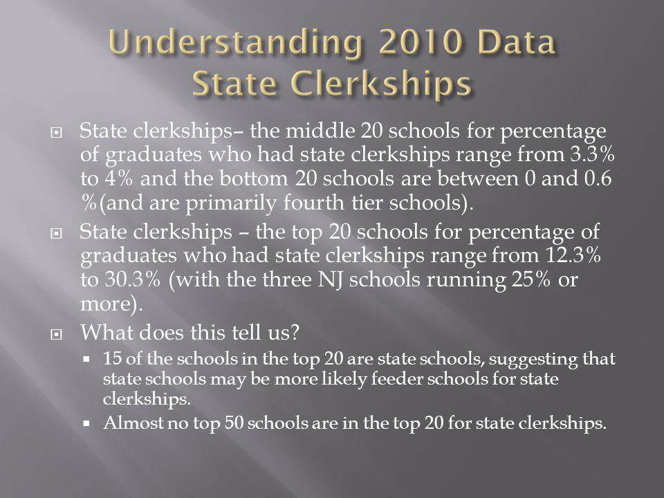 State clerkships– the middle 20 schools for percentage of graduates who had state clerkships range from 3.3% to 4% and the bottom 20 schools are between 0 and 0.6 %(and are primarily fourth tier schools).