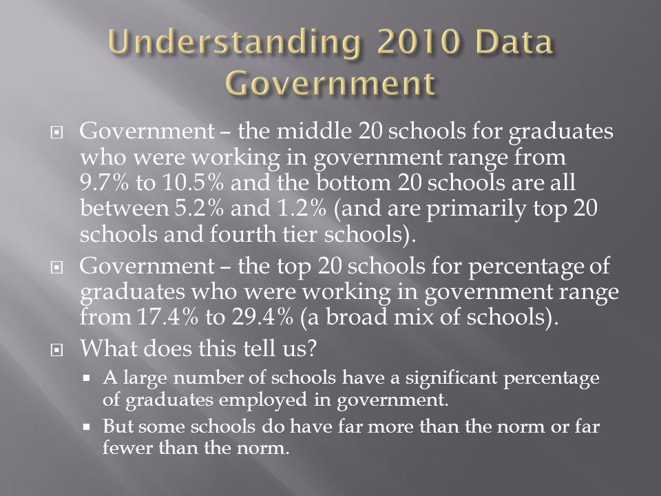 Government – the middle 20 schools for graduates who were working in government range from 9.7% to 10.5% and the bottom 20 schools are all between 5.2
