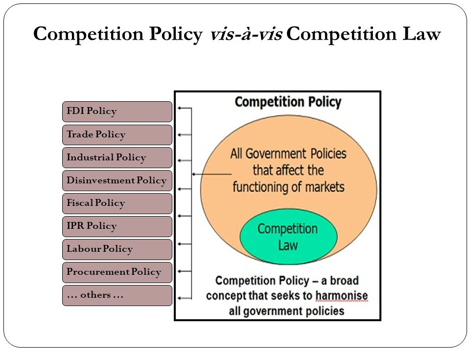 Competition Policy vis-à-vis Competition Law FDI PolicyTrade PolicyIndustrial PolicyDisinvestment PolicyFiscal PolicyIPR PolicyLabour PolicyProcuremen