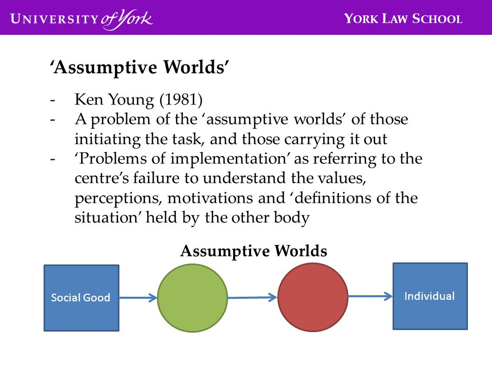 Y ORK L AW S CHOOL -Ken Young (1981) -A problem of the assumptive worlds of those initiating the task, and those carrying it out -Problems of implementation as referring to the centres failure to understand the values, perceptions, motivations and definitions of the situation held by the other body Assumptive Worlds Social Good Individual Assumptive Worlds