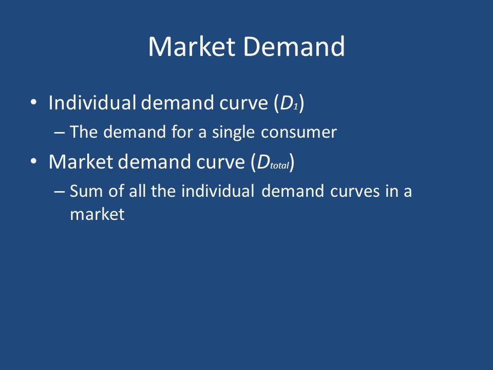 Market Demand Individual demand curve (D 1 ) – The demand for a single consumer Market demand curve (D total ) – Sum of all the individual demand curves in a market