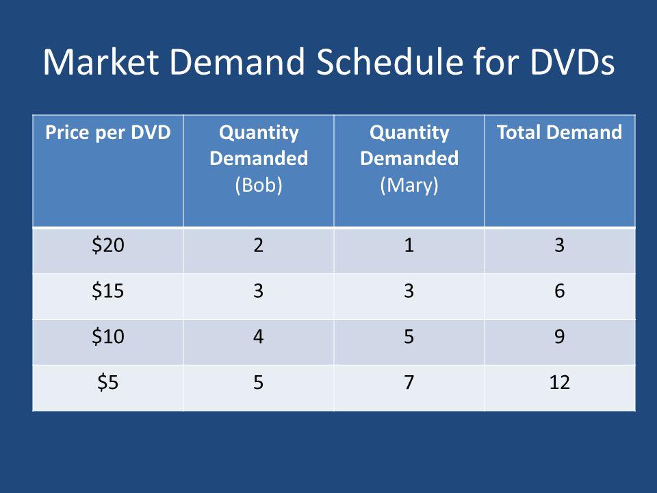 Market Demand Schedule for DVDs Price per DVDQuantity Demanded (Bob) Quantity Demanded (Mary) Total Demand $20213 $15336 $10459 $55712