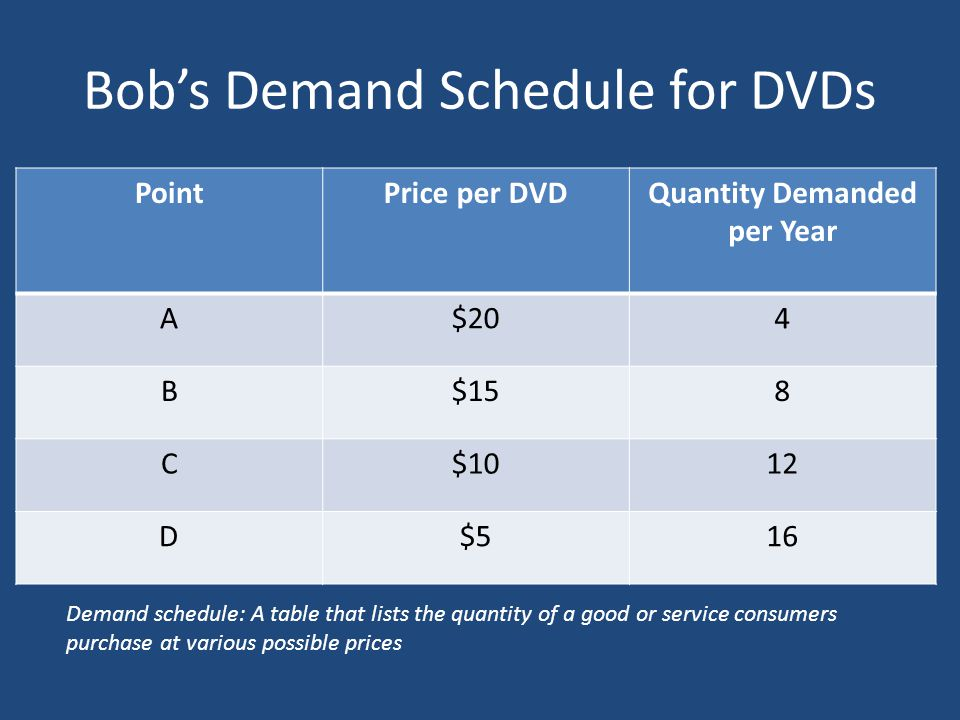 Bobs Demand Schedule for DVDs PointPrice per DVDQuantity Demanded per Year A$204 B$158 C$1012 D$516 Demand schedule: A table that lists the quantity o