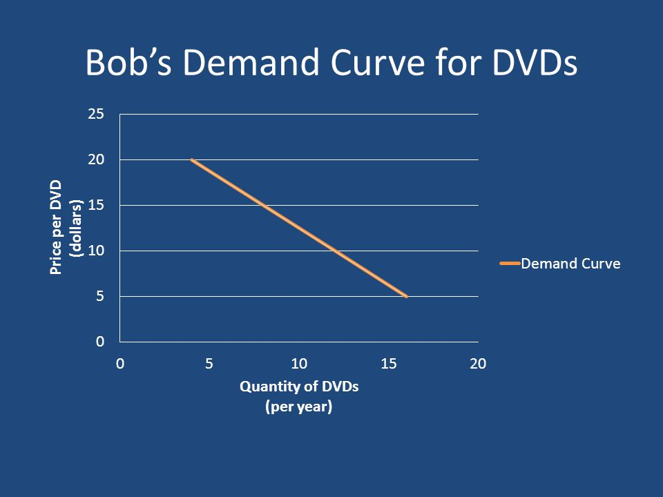 Bobs Demand Curve for DVDs