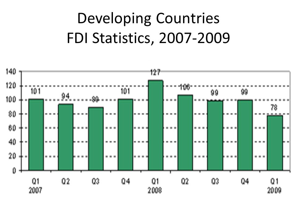 Developing Countries FDI Statistics, 2007-2009