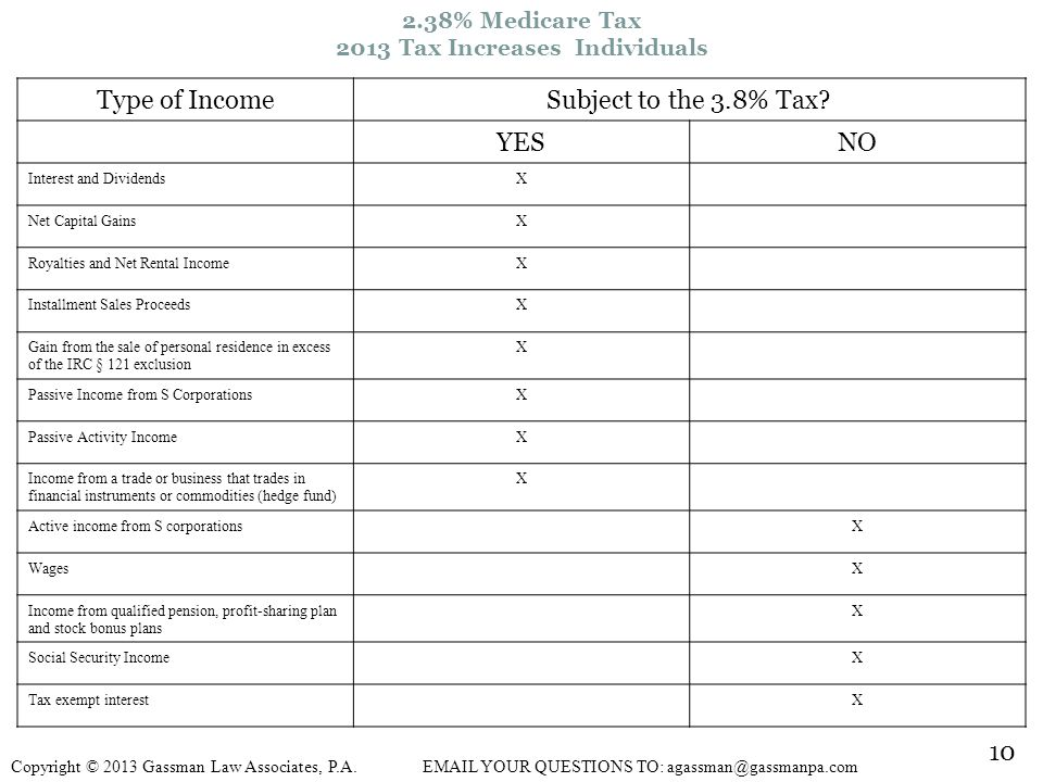 2.38% Medicare Tax 2013 Tax Increases Individuals Type of IncomeSubject to the 3.8% Tax.