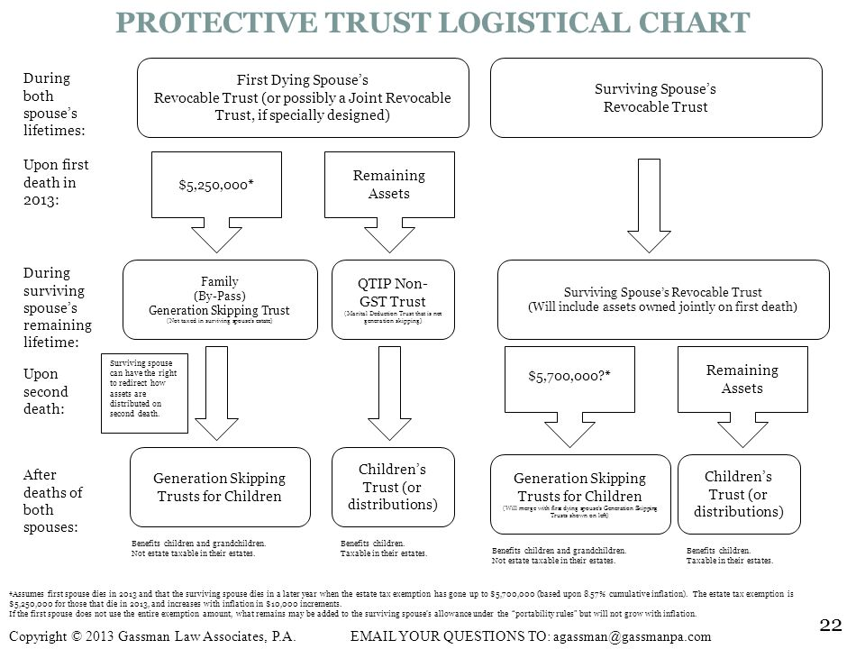 PROTECTIVE TRUST LOGISTICAL CHART First Dying Spouses Revocable Trust (or possibly a Joint Revocable Trust, if specially designed) Surviving Spouses Revocable Trust $5,250,000* Remaining Assets Family (By-Pass) Generation Skipping Trust (Not taxed in surviving spouses estate) QTIP Non- GST Trust (Marital Deduction Trust that is not generation skipping) Generation Skipping Trusts for Children Childrens Trust (or distributions) Surviving spouse can have the right to redirect how assets are distributed on second death.