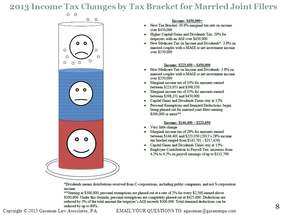 2013 Income Tax Changes by Tax Bracket for Married Joint Filers 8 Copyright © 2013 Gassman Law Associates, P.A.